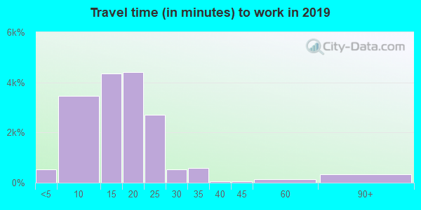 58102 zip code travel time to work (commute)
