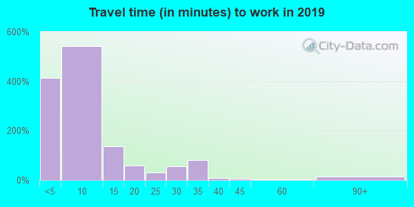 58204 zip code travel time to work (commute)