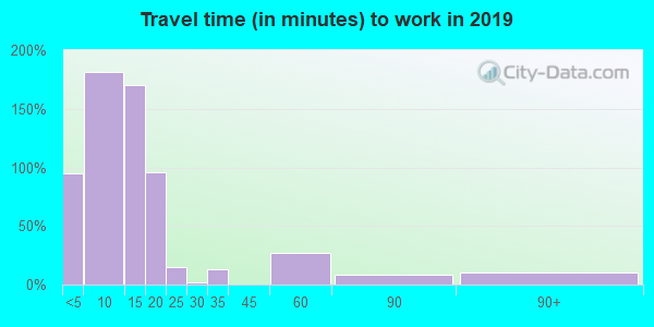 58367 zip code travel time to work (commute)