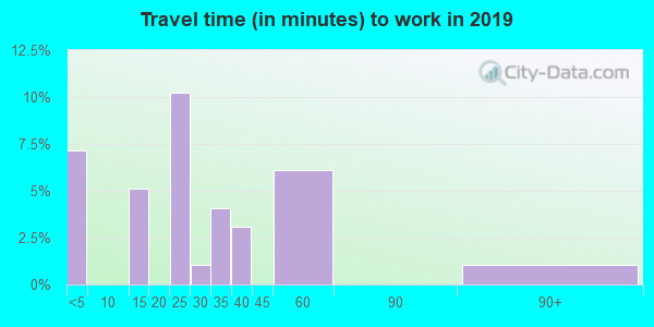 58386 zip code travel time to work (commute)