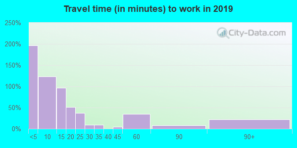 58458 zip code travel time to work (commute)