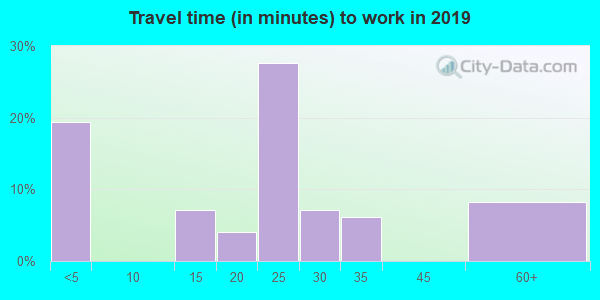 58490 zip code travel time to work (commute)