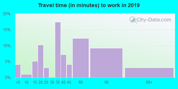 58532 zip code travel time to work (commute)