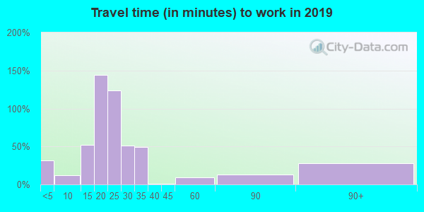 58558 zip code travel time to work (commute)