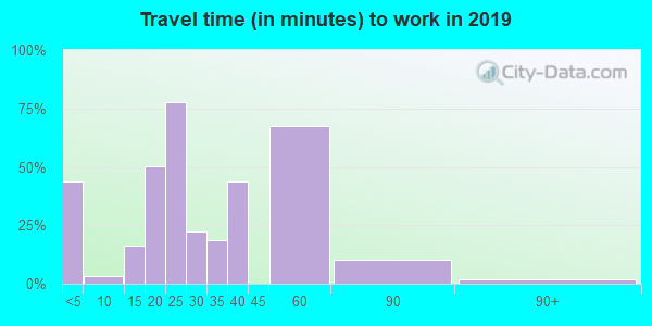 58630 zip code travel time to work (commute)