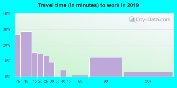 58642 zip code travel time to work (commute)