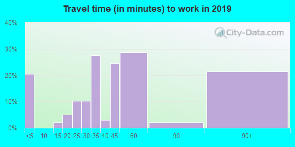 58725 zip code travel time to work (commute)