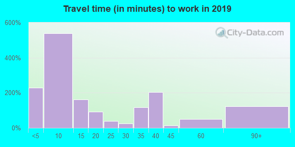 58784 zip code travel time to work (commute)