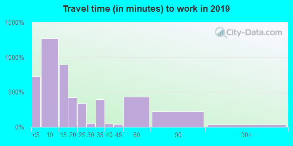 58854 zip code travel time to work (commute)