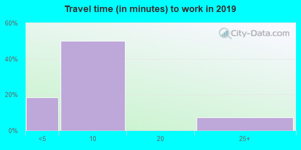 59035 zip code travel time to work (commute)
