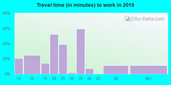 59213 zip code travel time to work (commute)