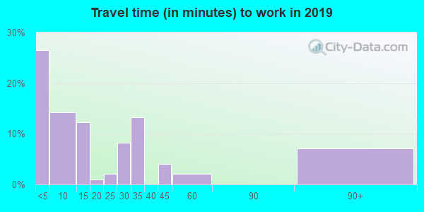 59243 zip code travel time to work (commute)