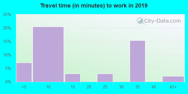 59332 zip code travel time to work (commute)