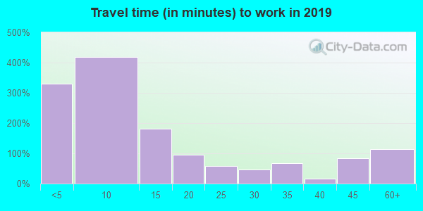 Travel time to work (commute) in zip code 59427