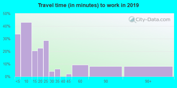59464 zip code travel time to work (commute)