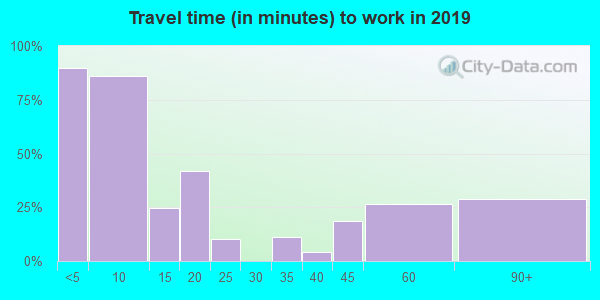 59479 zip code travel time to work (commute)