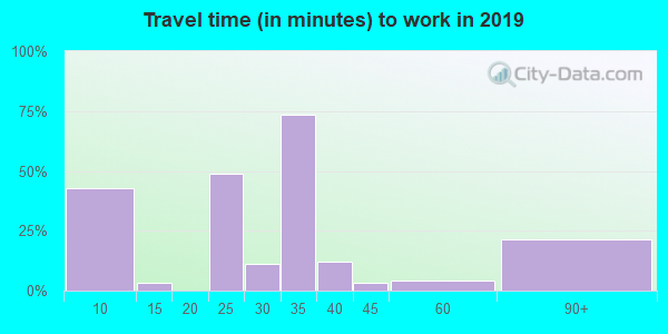 59480 zip code travel time to work (commute)
