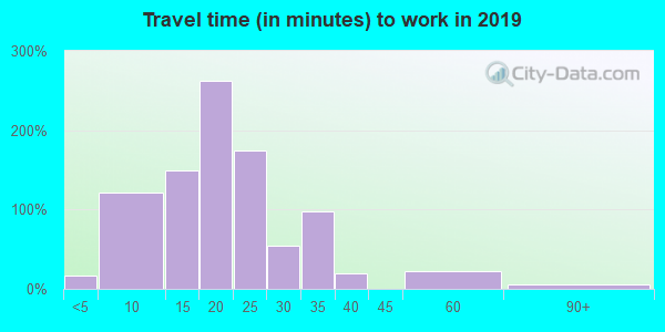 59521 zip code travel time to work (commute)