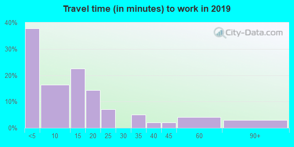 59528 zip code travel time to work (commute)