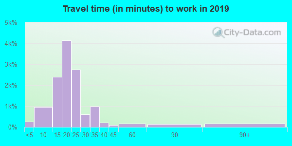 59602 zip code travel time to work (commute)