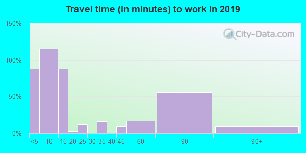 59639 zip code travel time to work (commute)