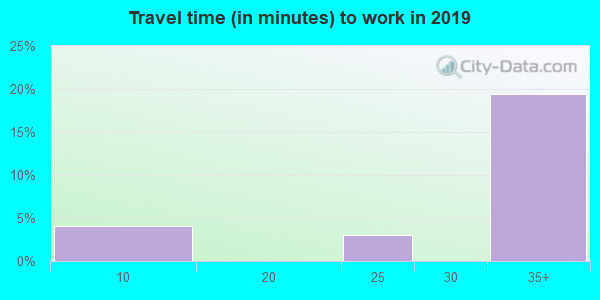 59640 zip code travel time to work (commute)