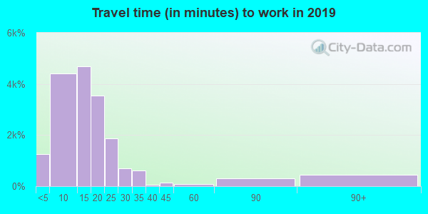 59715 zip code travel time to work (commute)