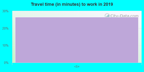 59720 zip code travel time to work (commute)