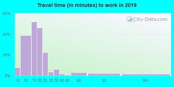 59801 zip code travel time to work (commute)