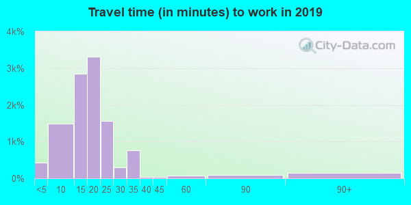 59802 zip code travel time to work (commute)