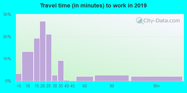 59808 zip code travel time to work (commute)