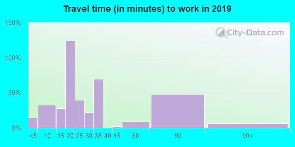 59841 zip code travel time to work (commute)