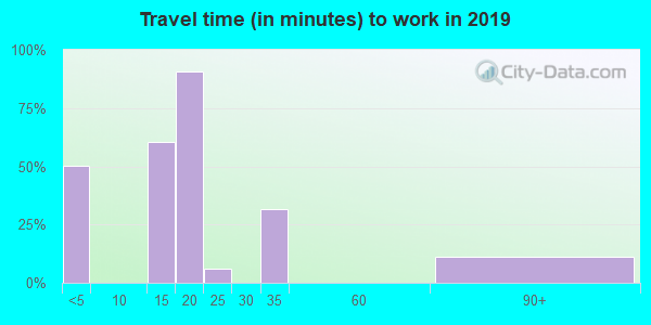 59855 zip code travel time to work (commute)