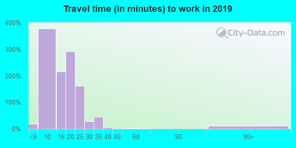 59873 zip code travel time to work (commute)