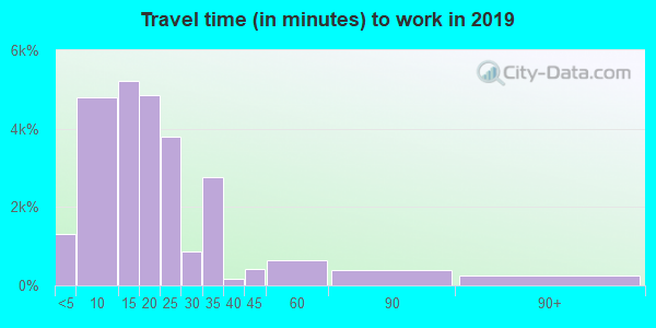 59901 zip code travel time to work (commute)