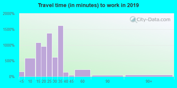 59912 zip code travel time to work (commute)