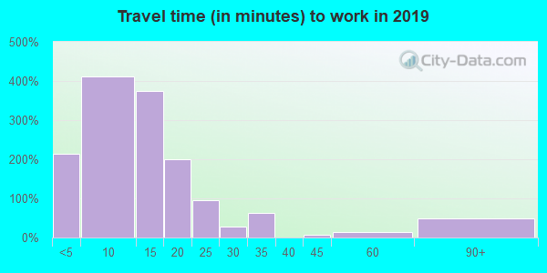 59917 zip code travel time to work (commute)