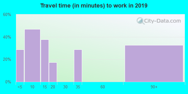 59926 zip code travel time to work (commute)