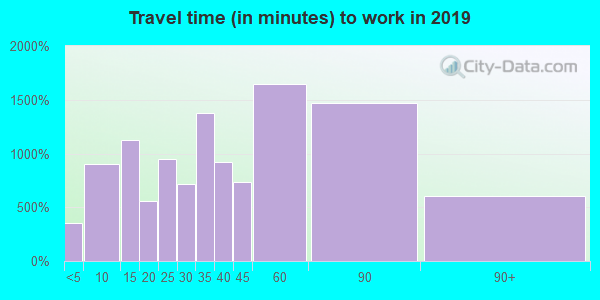 60002 zip code travel time to work (commute)