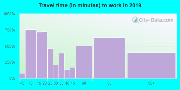 60012 zip code travel time to work (commute)