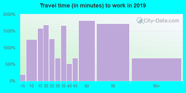 60013 zip code travel time to work (commute)