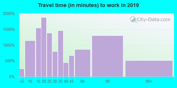 60015 zip code travel time to work (commute)