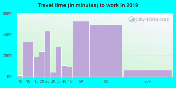 60021 zip code travel time to work (commute)