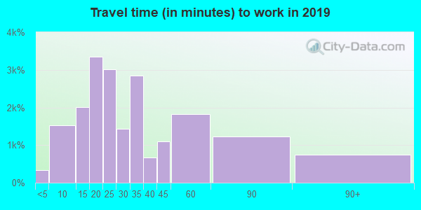 60031 zip code travel time to work (commute)