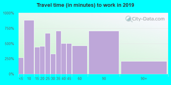 60033 zip code travel time to work (commute)