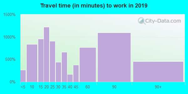 60045 zip code travel time to work (commute)