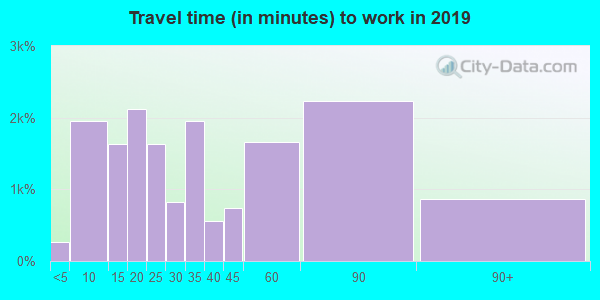 60050 zip code travel time to work (commute)
