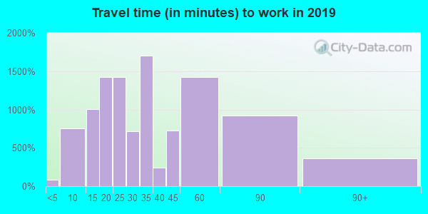 60053 zip code travel time to work (commute)
