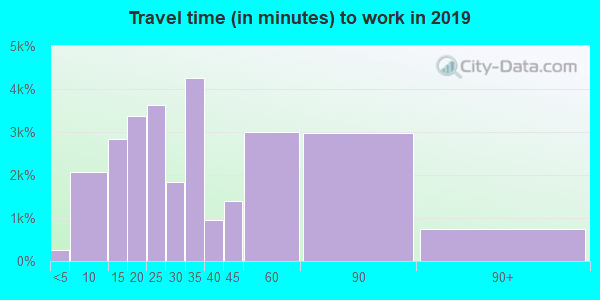 60056 zip code travel time to work (commute)