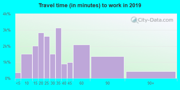 60060 zip code travel time to work (commute)